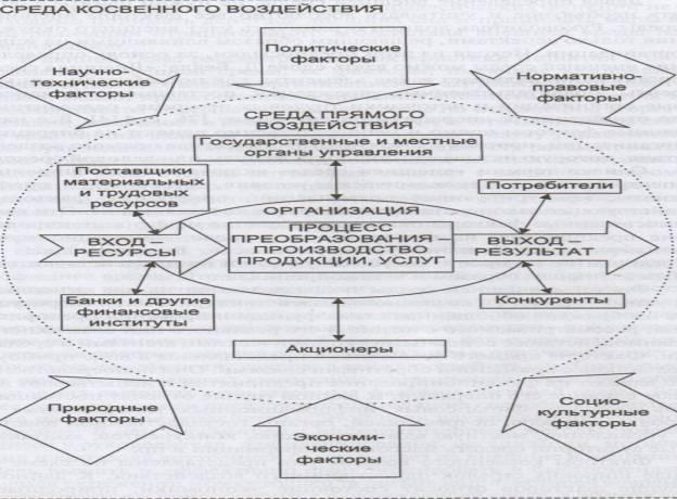 Схема внешней среды